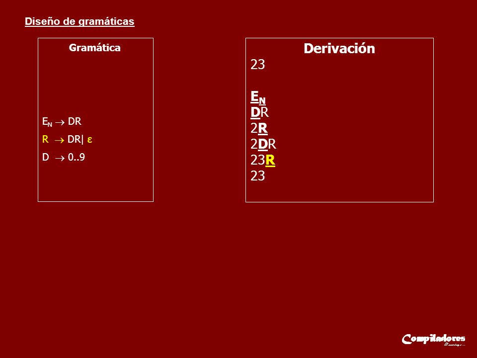 Gramática EN  DR R  DR| ε D  0..9 Derivación 23 EN DR 2R 2DR 23R