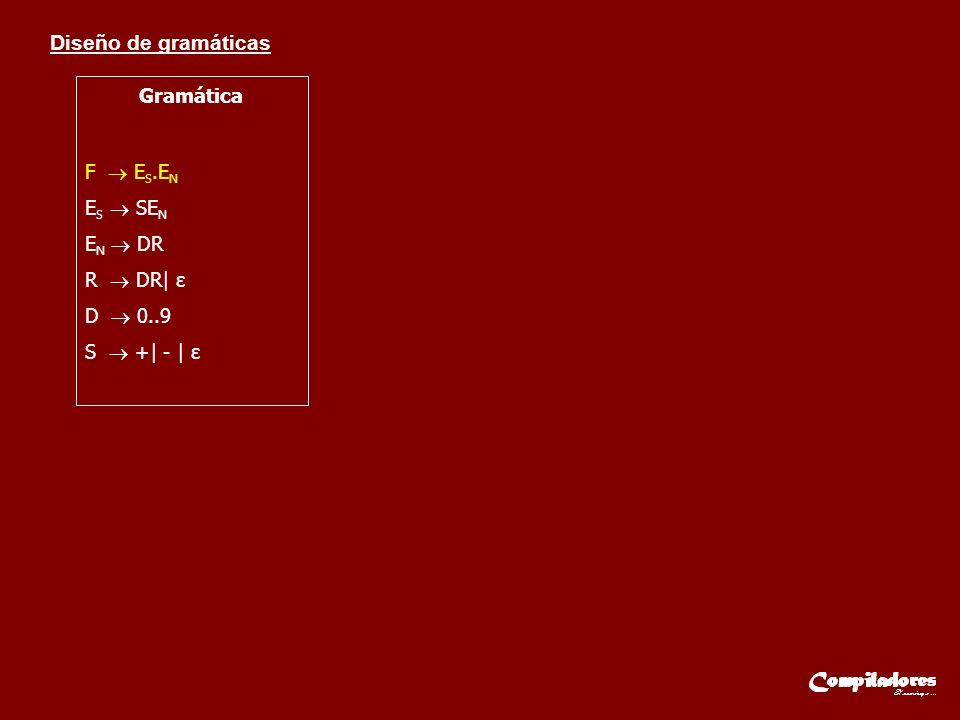 Gramática F  ES.EN ES  SEN EN  DR R  DR| ε D  0..9 S  +| - | ε