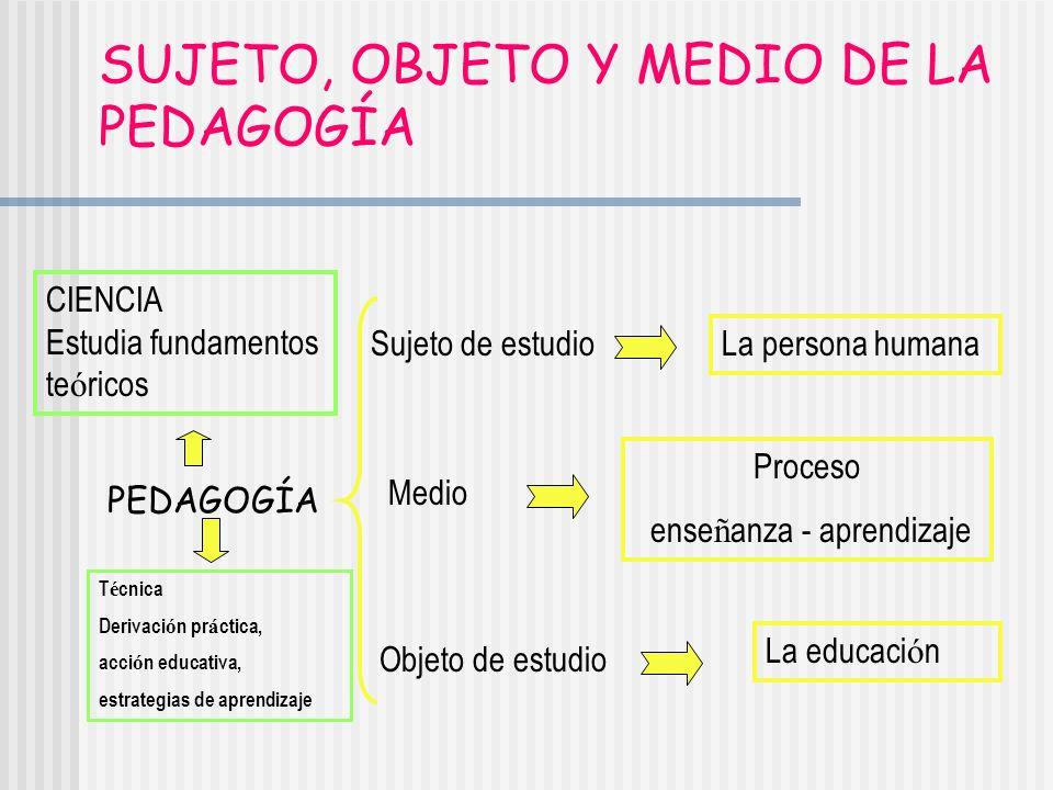 SUJETO, OBJETO Y MEDIO DE LA PEDAGOGÍA