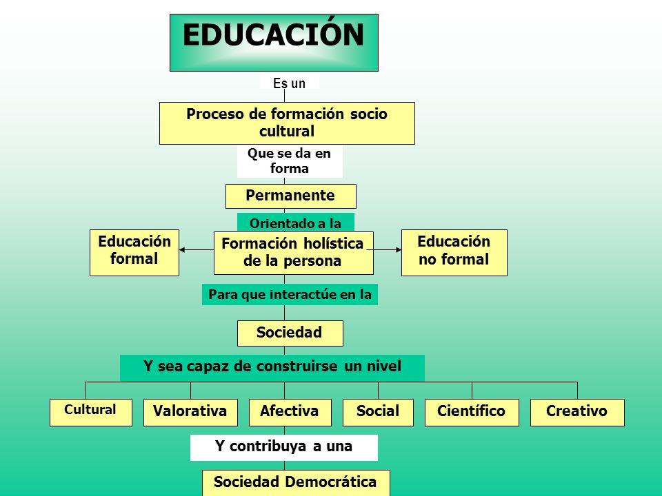 EDUCACIÓN Es un Proceso de formación socio cultural Permanente