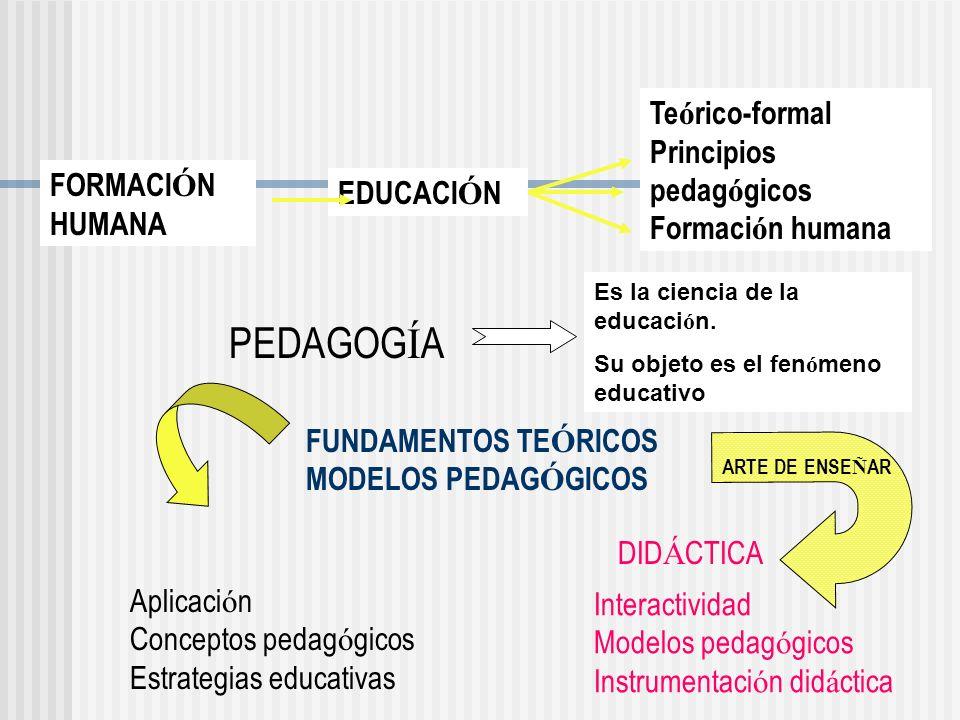 PEDAGOGÍA Teórico-formal Principios pedagógicos Formación humana