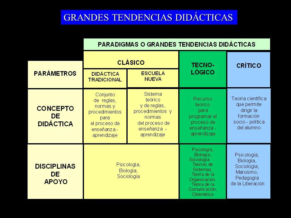 GRANDES TENDENCIAS DIDÁCTICAS