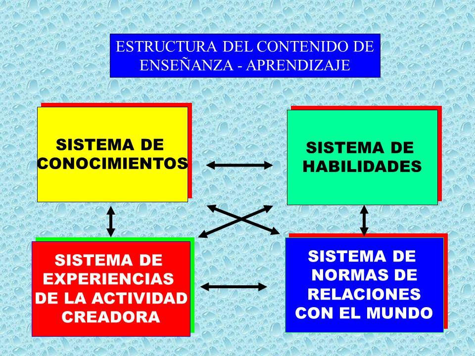 ESTRUCTURA DEL CONTENIDO DE ENSEÑANZA - APRENDIZAJE