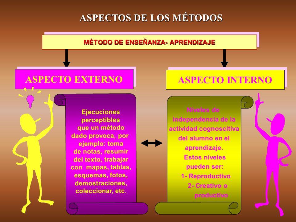 MÉTODO DE ENSEÑANZA- APRENDIZAJE actividad cognoscitiva