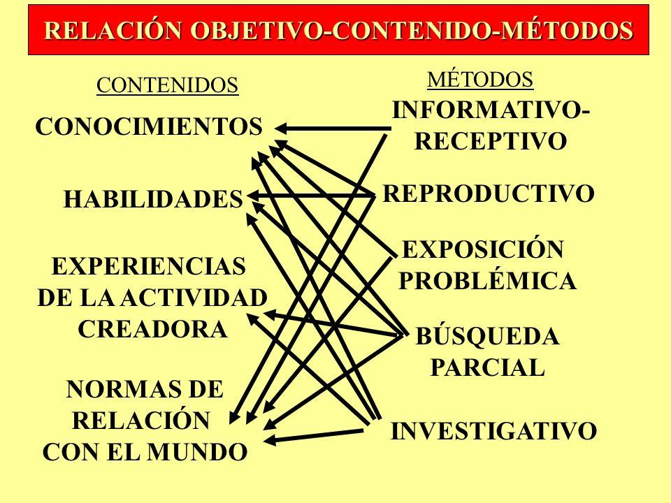 RELACIÓN OBJETIVO-CONTENIDO-MÉTODOS