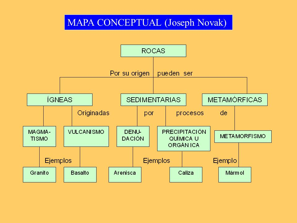 MAPA CONCEPTUAL (Joseph Novak)