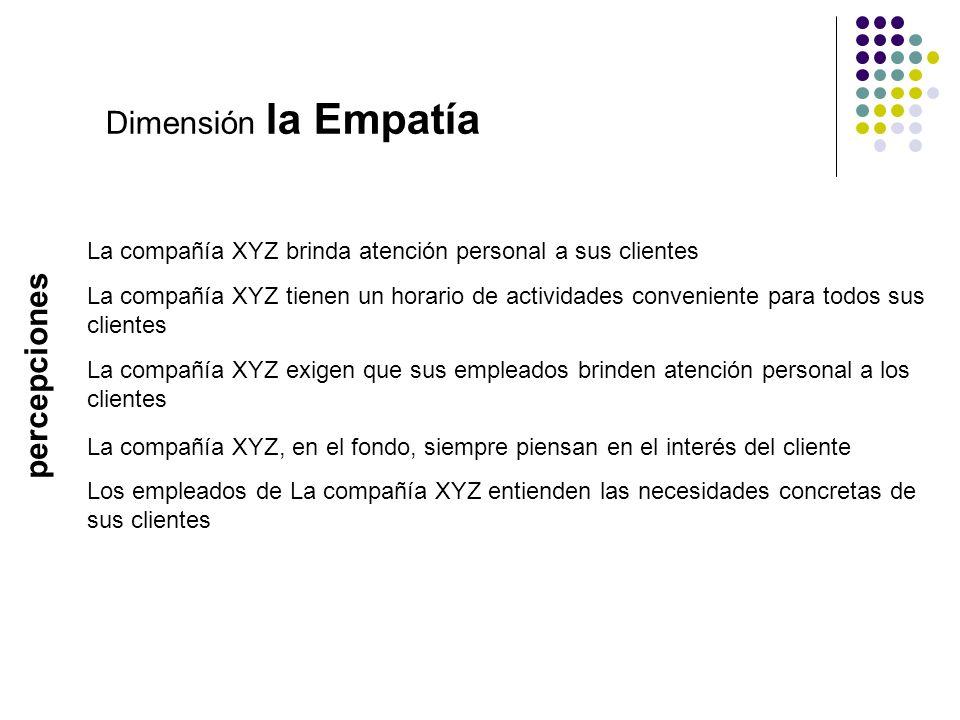 Dimensión la Empatía percepciones