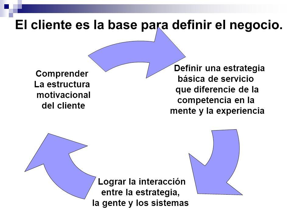 El cliente es la base para definir el negocio.