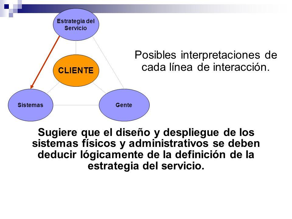 Posibles interpretaciones de cada línea de interacción.