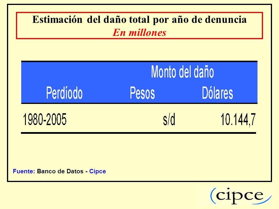 Estimación del daño total por año de denuncia En millones