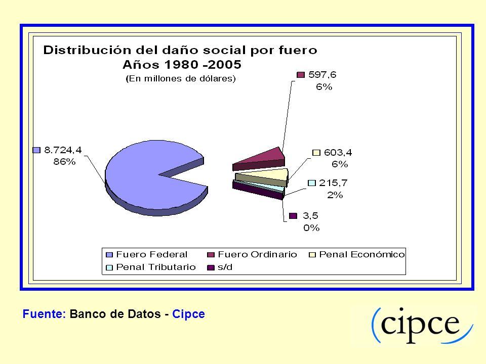 Fuente: Banco de Datos - Cipce
