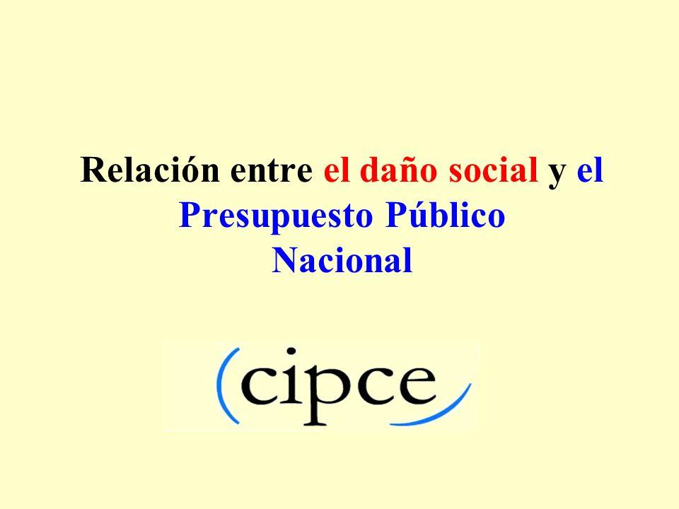 Relación entre el daño social y el Presupuesto Público Nacional