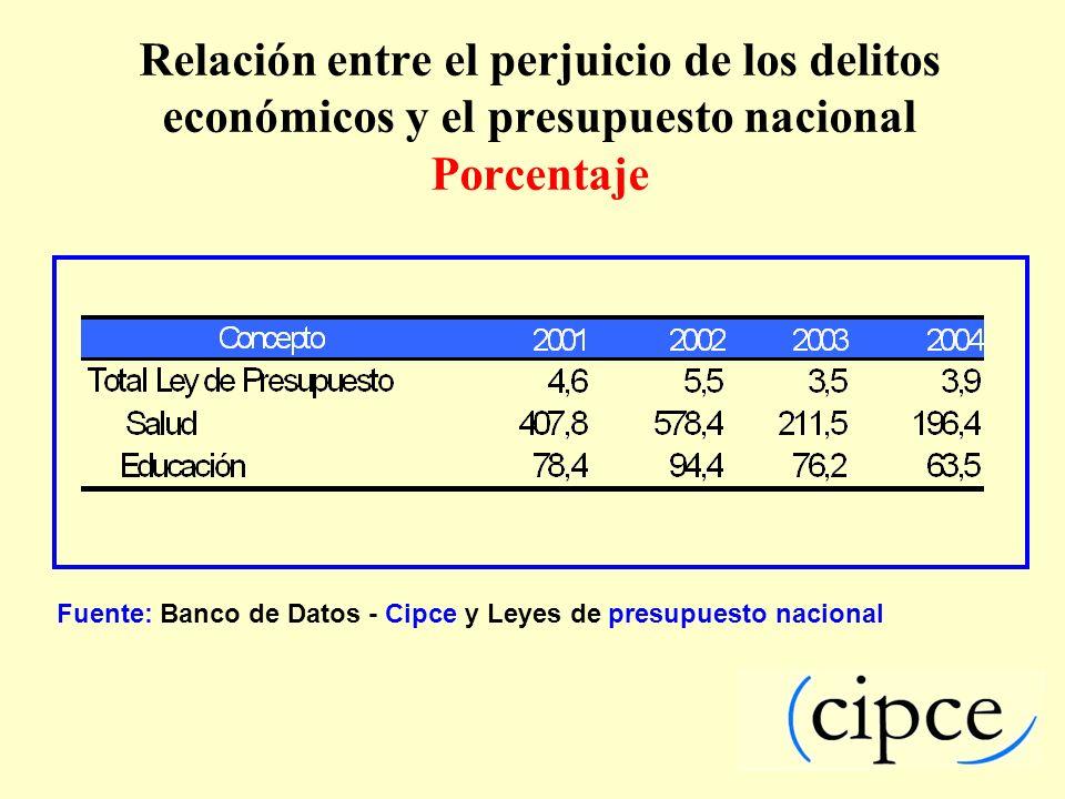 Relación entre el perjuicio de los delitos económicos y el presupuesto nacional Porcentaje
