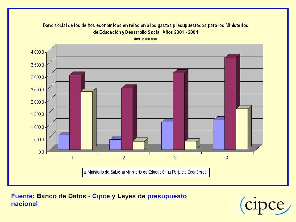 Fuente: Banco de Datos - Cipce y Leyes de presupuesto nacional