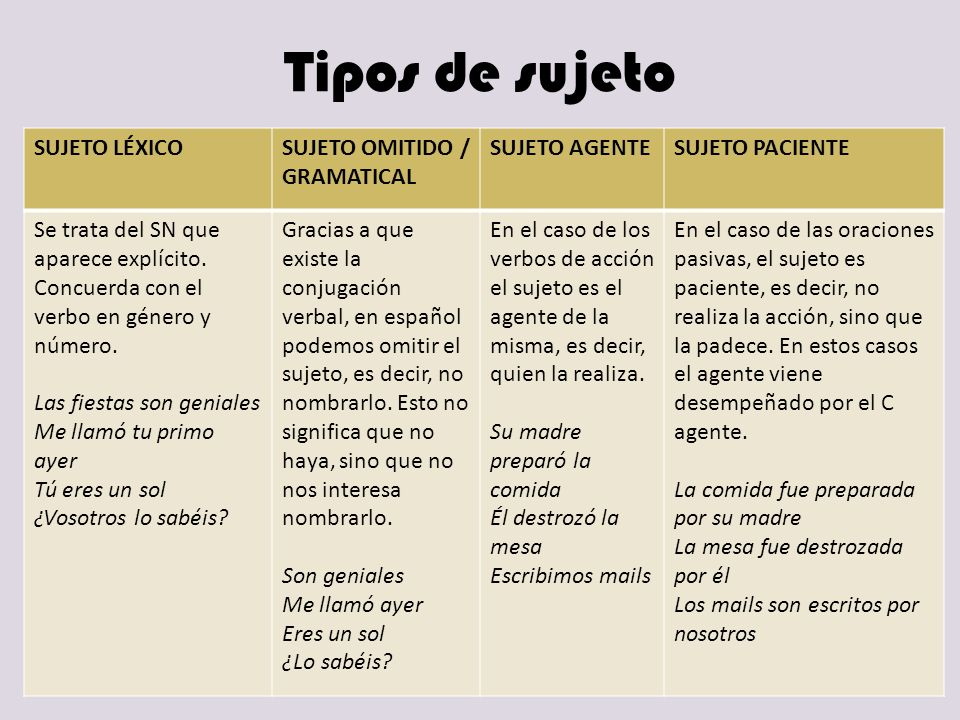 Tipos de sujeto SUJETO LÉXICO SUJETO OMITIDO / GRAMATICAL