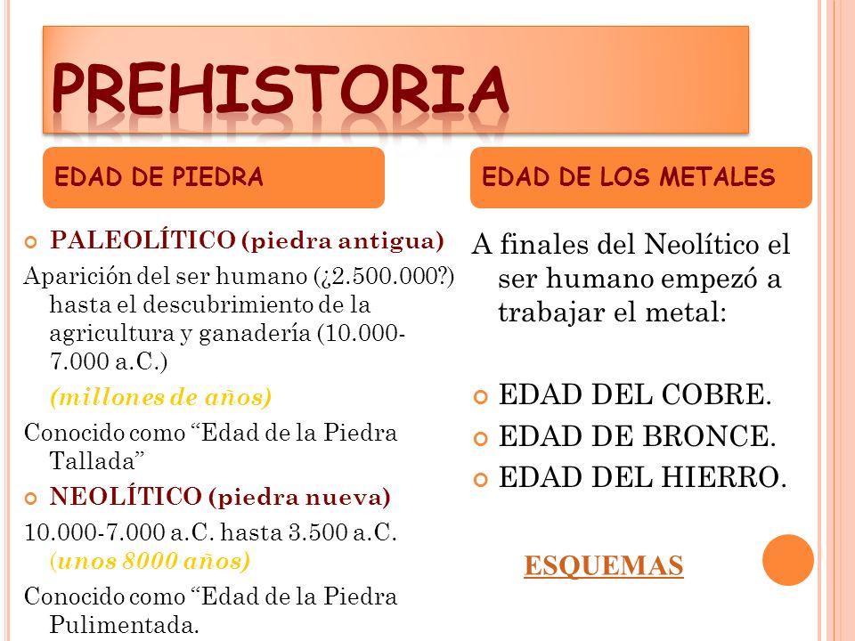 PREHISTORIA EDAD DE PIEDRA. EDAD DE LOS METALES. PALEOLÍTICO (piedra antigua)