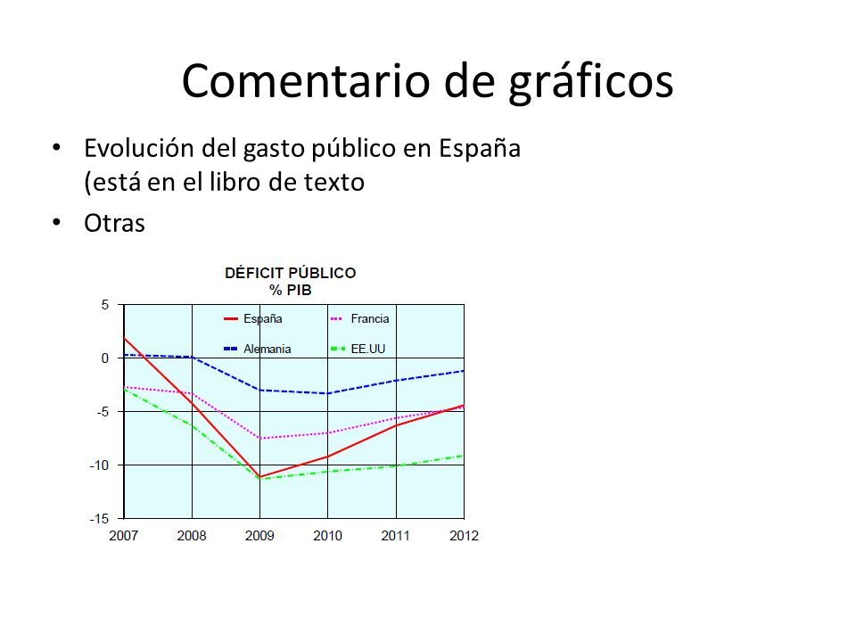 Comentario de gráficos