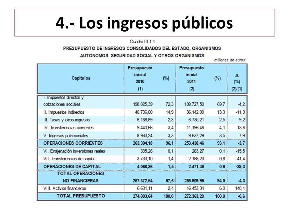 4.- Los ingresos públicos