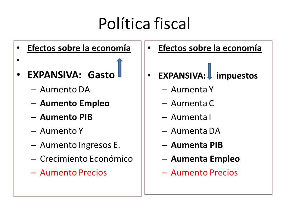 Política fiscal EXPANSIVA: Gasto Efectos sobre la economía Aumento DA