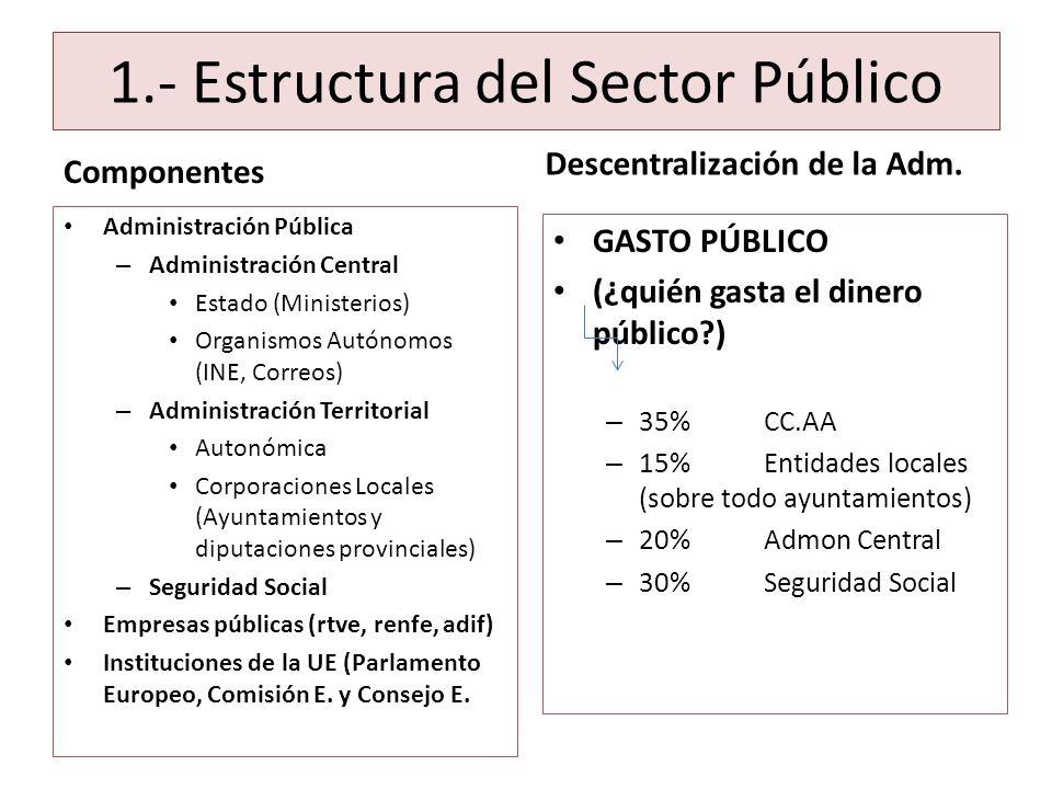 1.- Estructura del Sector Público