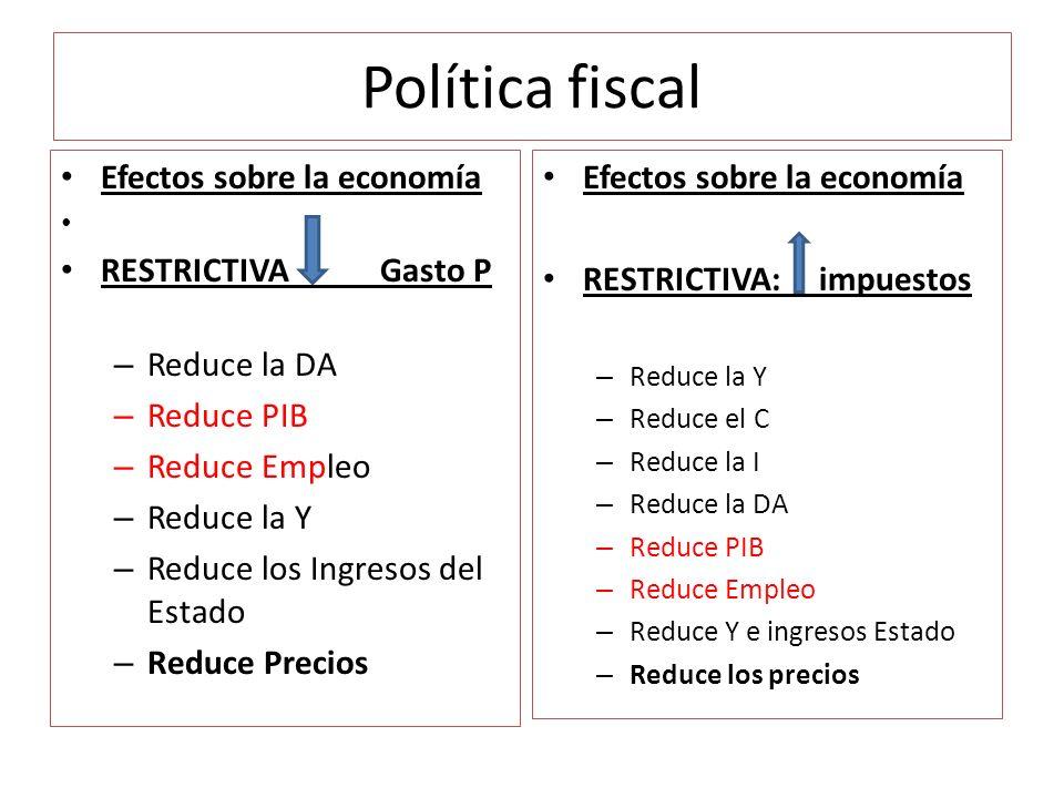 Política fiscal Efectos sobre la economía RESTRICTIVA Gasto P