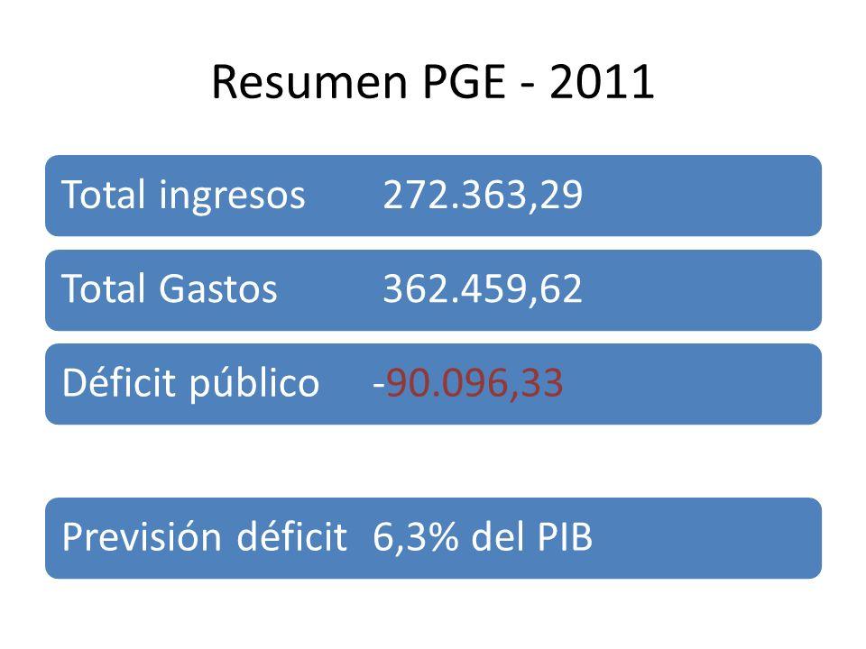 Resumen PGE - 2011 Total ingresos 272.363,29 Total Gastos 362.459,62