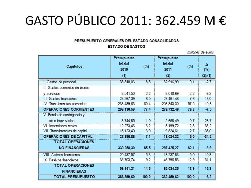 GASTO PÚBLICO 2011: 362.459 M €