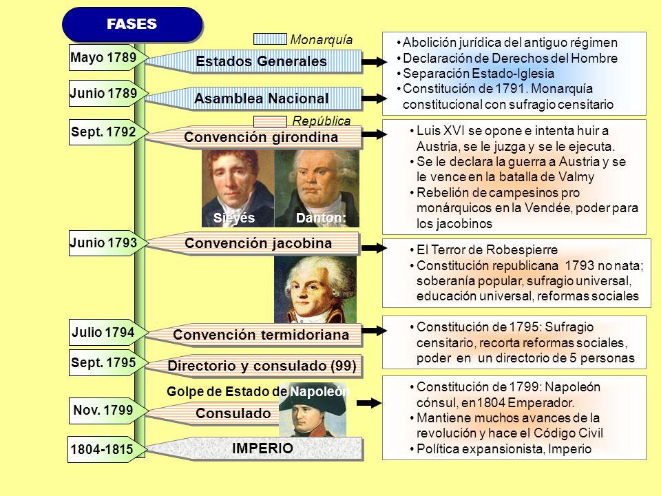 Convención termidoriana Directorio y consulado (99)