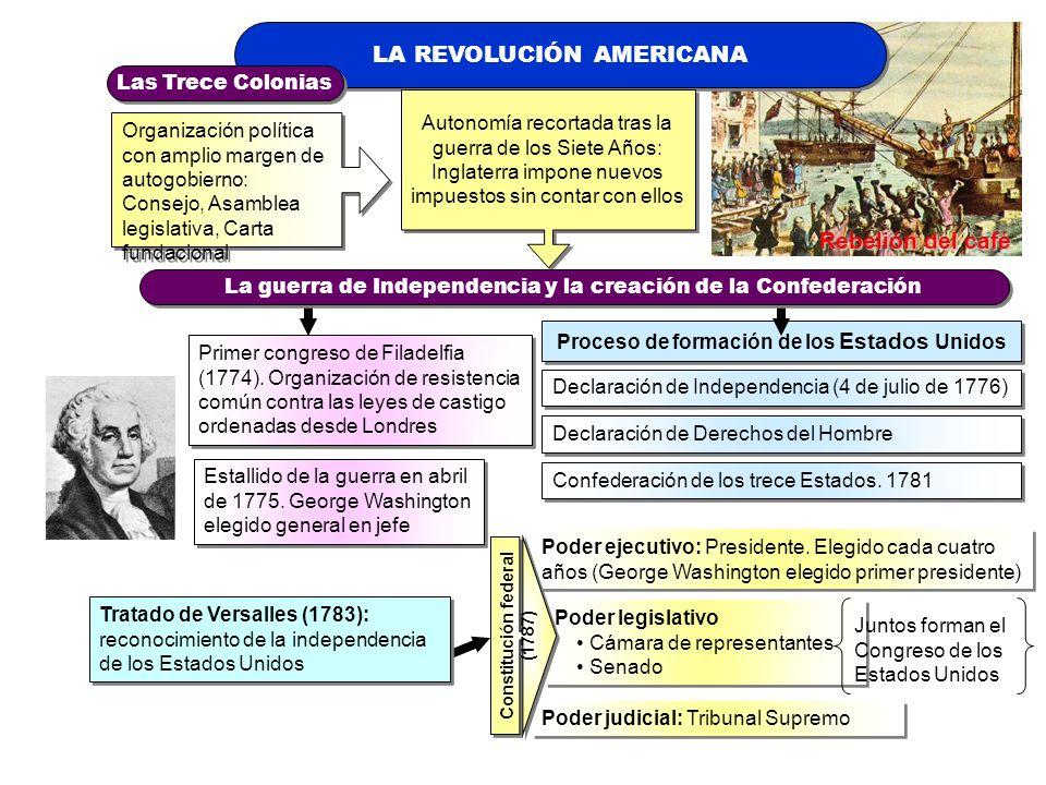 Proceso de formación de los Estados Unidos Constitución federal (1787)