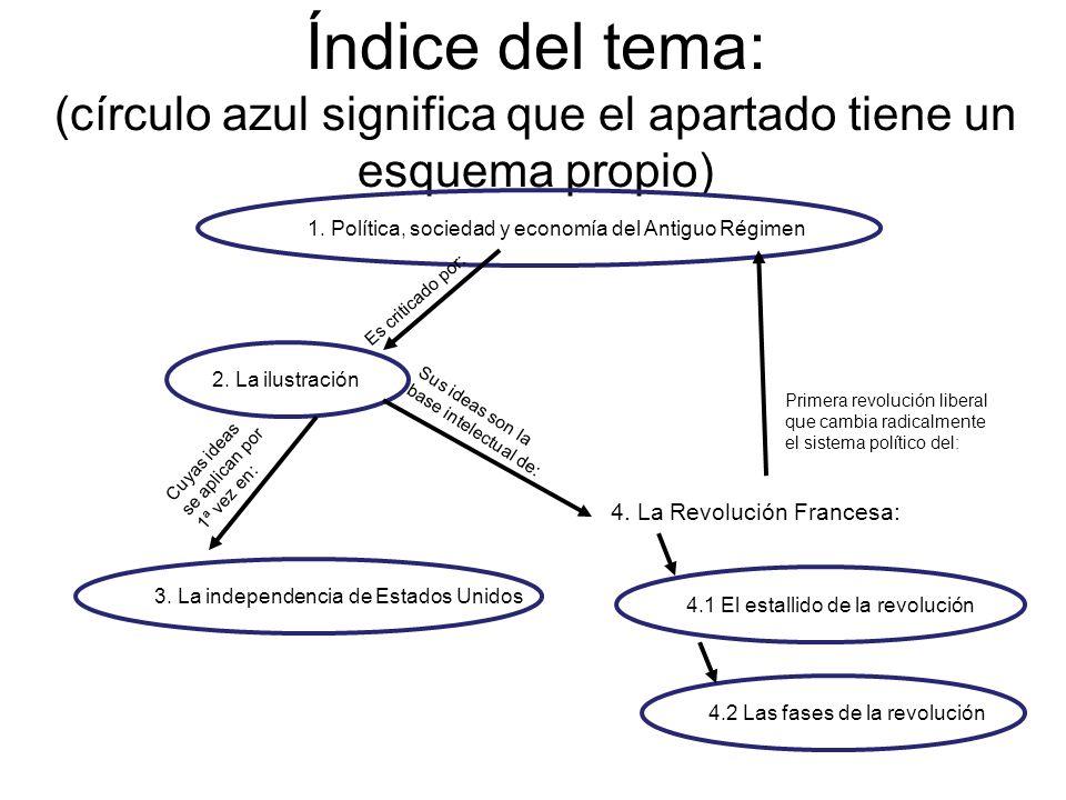 Índice del tema: (círculo azul significa que el apartado tiene un esquema propio)