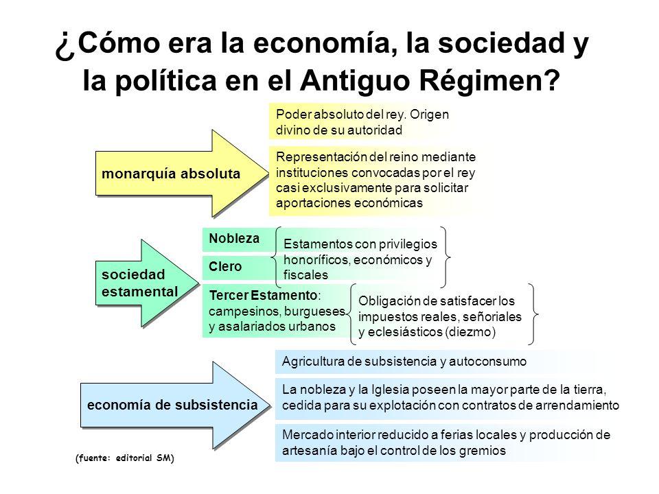¿Cómo era la economía, la sociedad y la política en el Antiguo Régimen