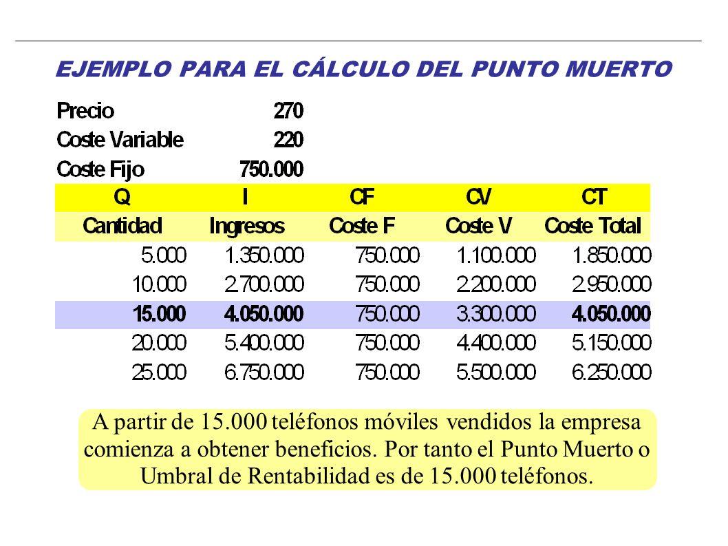 EJEMPLO PARA EL CÁLCULO DEL PUNTO MUERTO