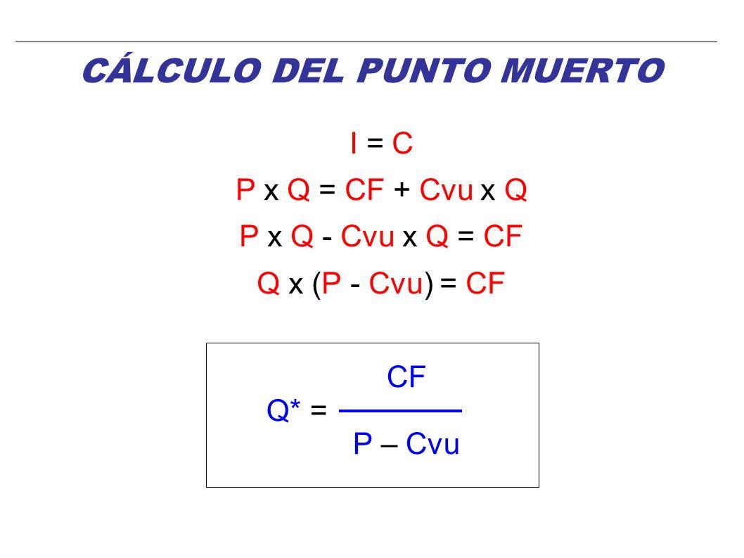 CÁLCULO DEL PUNTO MUERTO