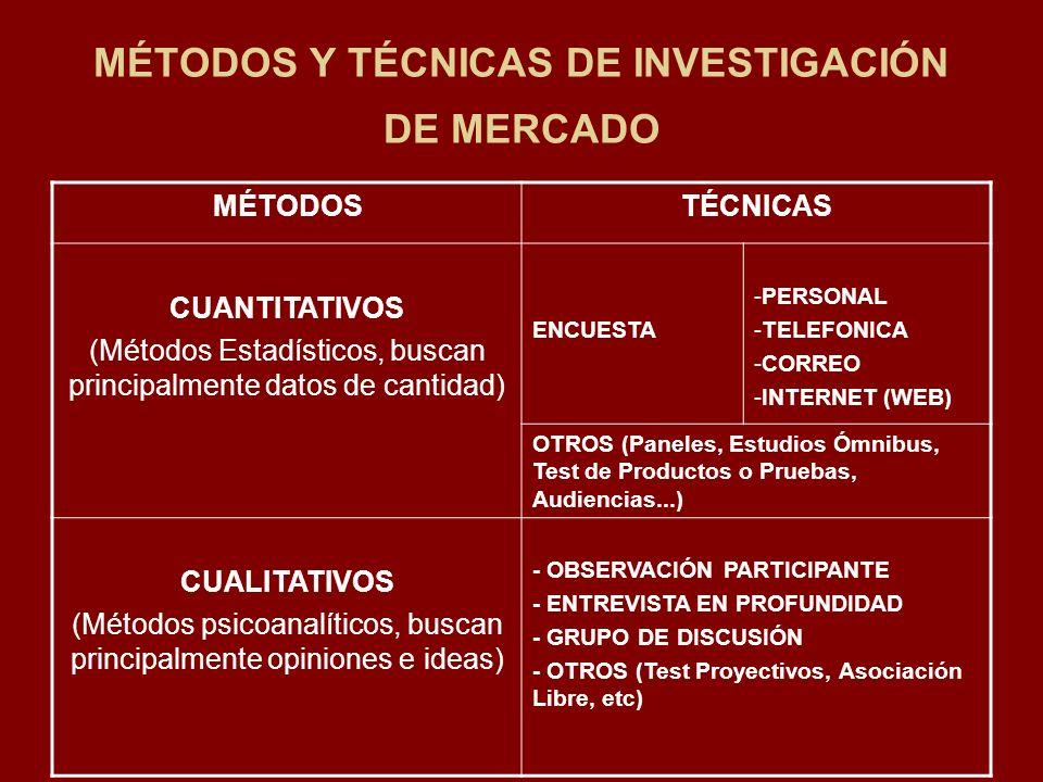 MÉTODOS Y TÉCNICAS DE INVESTIGACIÓN DE MERCADO