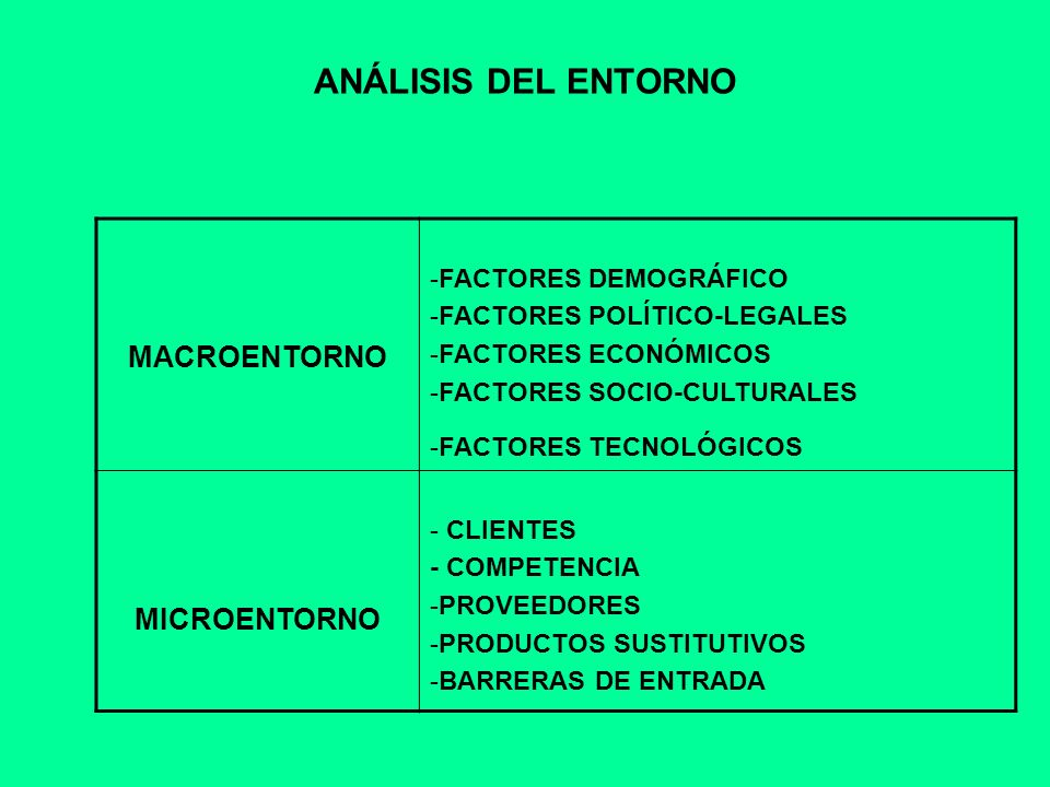 ANÁLISIS DEL ENTORNO MACROENTORNO MICROENTORNO FACTORES DEMOGRÁFICO