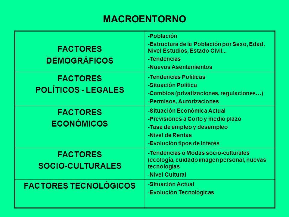 FACTORES TECNOLÓGICOS