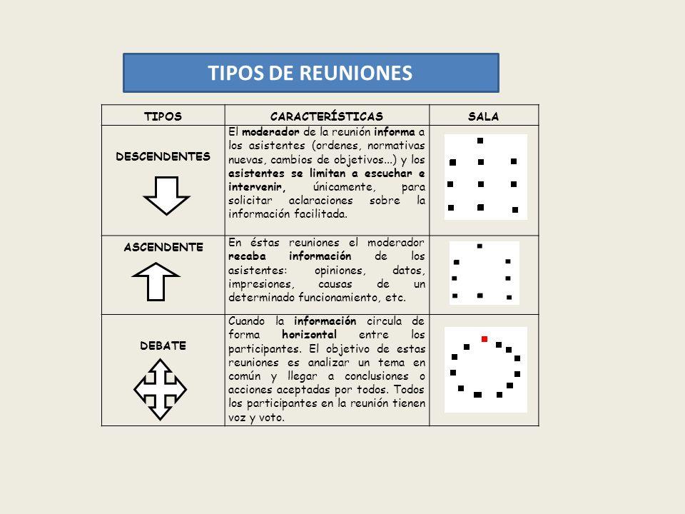 TIPOS DE REUNIONES TIPOS CARACTERÍSTICAS SALA DESCENDENTES