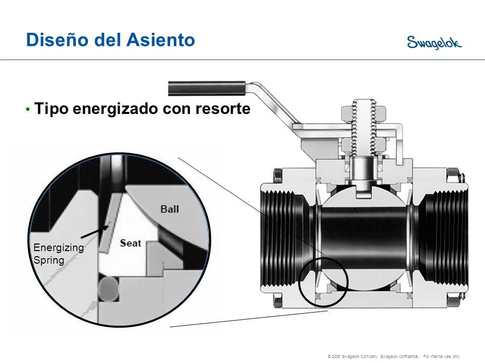 Diseño del Asiento Tipo energizado con resorte Energizing Spring