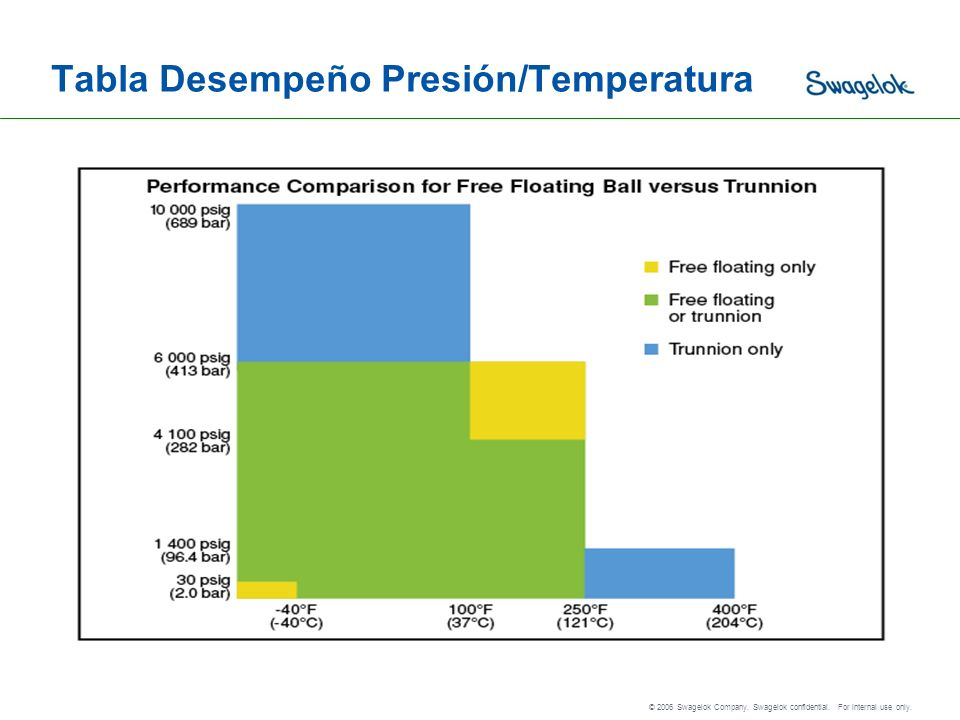 Tabla Desempeño Presión/Temperatura