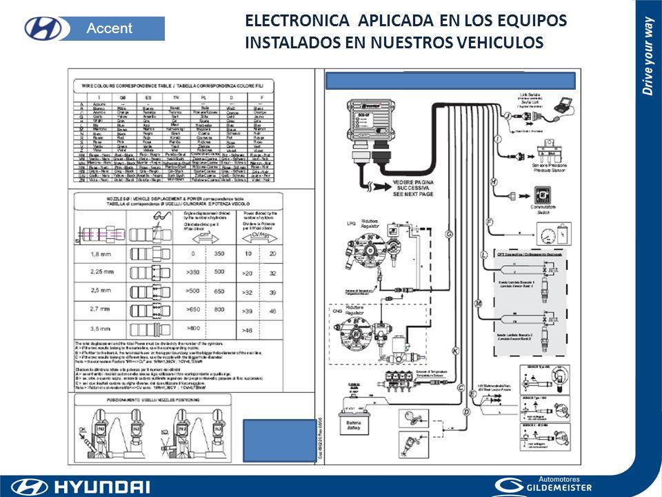 ELECTRONICA APLICADA EN LOS EQUIPOS INSTALADOS EN NUESTROS VEHICULOS