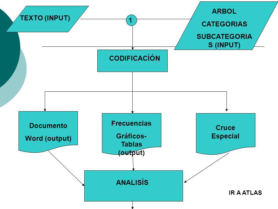 SUBCATEGORIAS (INPUT) Gráficos-Tablas (output)
