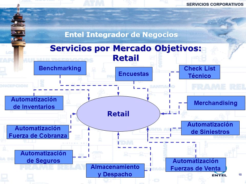 Entel Integrador de Negocios Servicios por Mercado Objetivos: Retail
