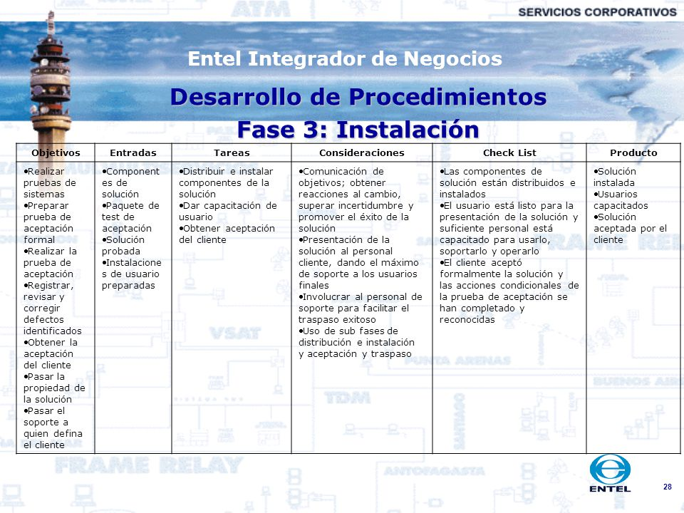 Desarrollo de Procedimientos Fase 3: Instalación