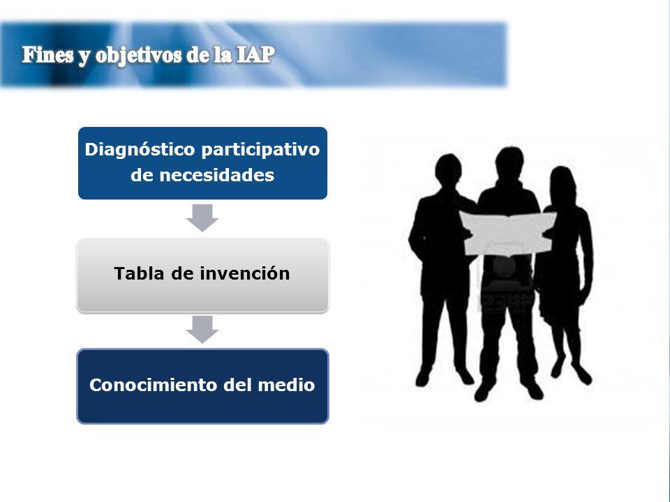 Diagnóstico participativo Conocimiento del medio