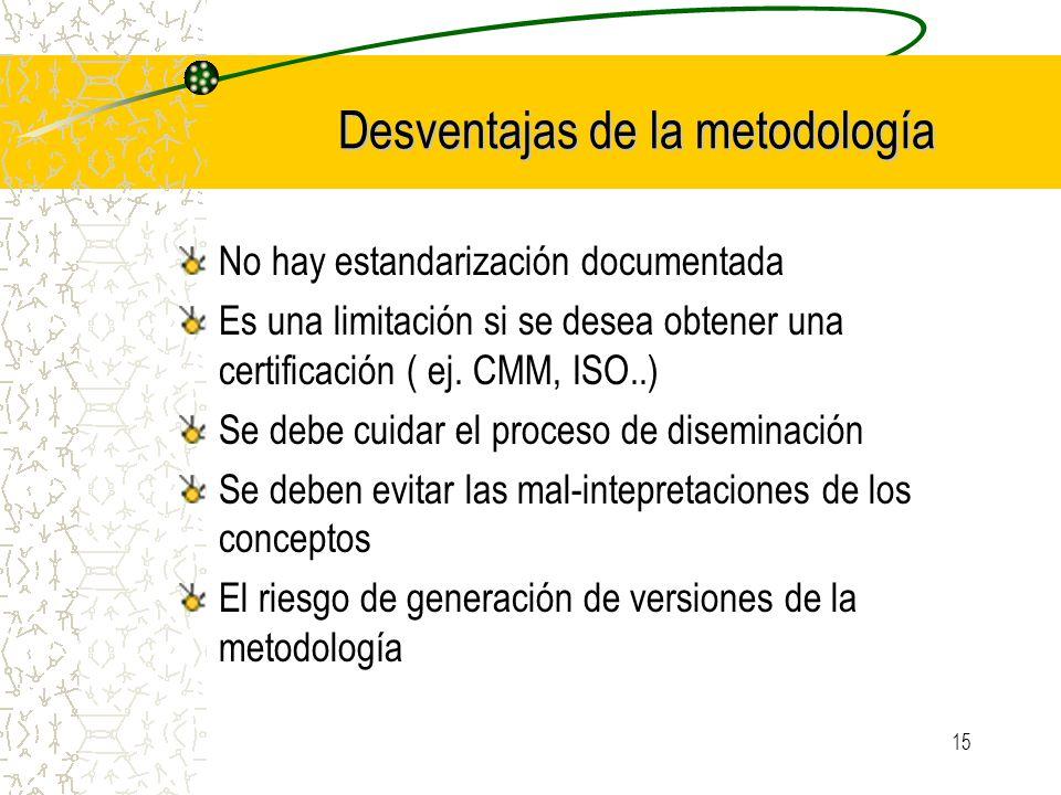 Desventajas de la metodología
