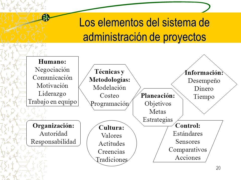 Los elementos del sistema de administración de proyectos