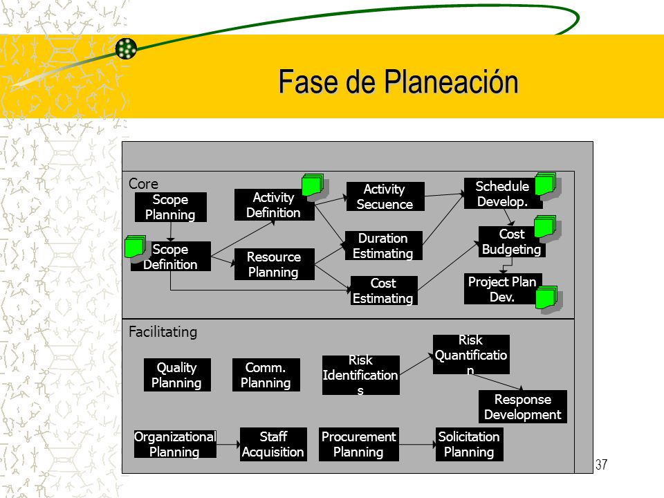 Fase de Planeación Core Facilitating Scope Planning Scope Definition