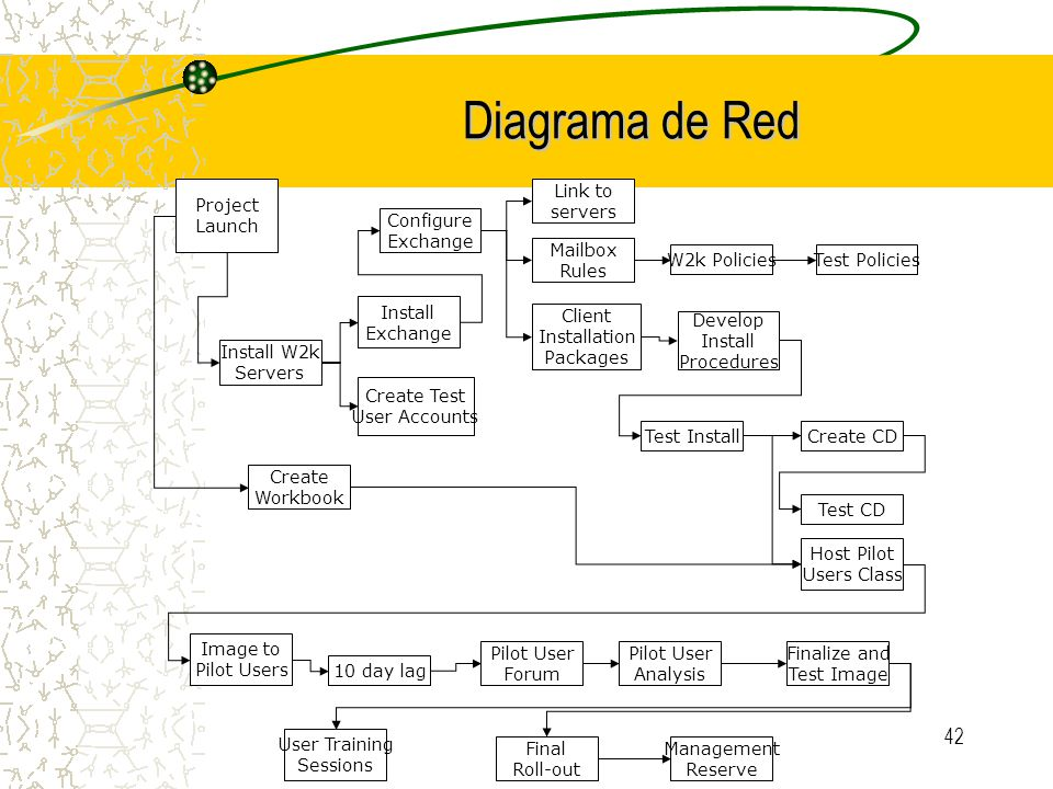 Diagrama de Red Configure Exchange Link to servers Install Exchange