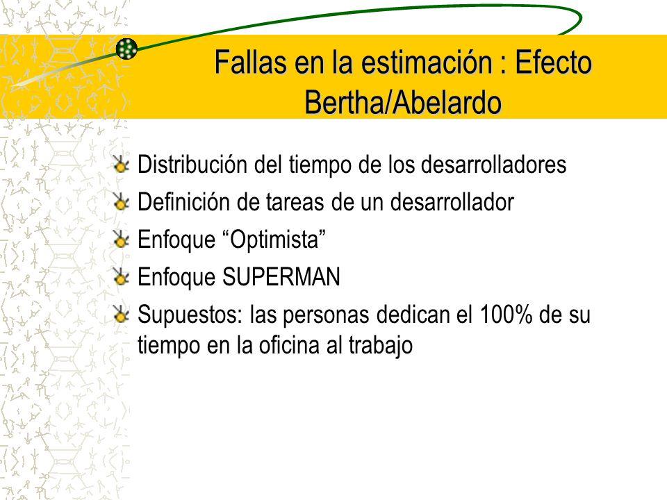 Fallas en la estimación : Efecto Bertha/Abelardo