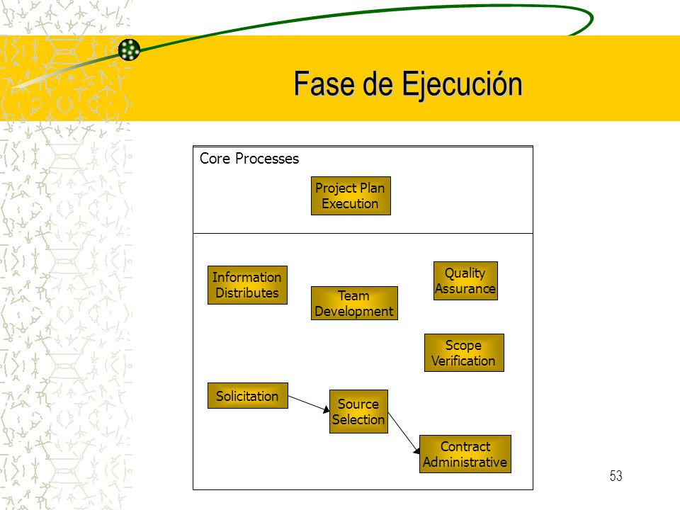 Fase de Ejecución Core Processes Project Plan Execution Quality